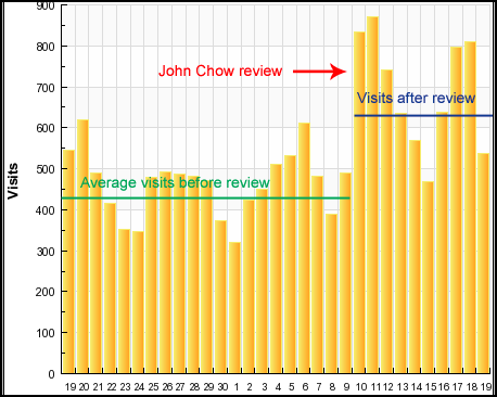 johnchow-review.PNG