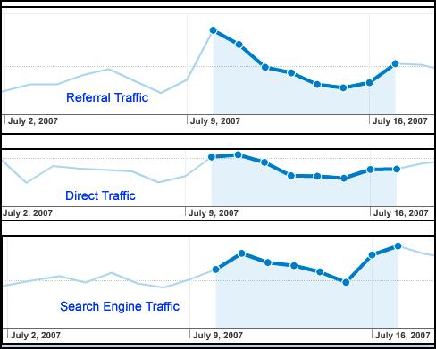 traffic-increase.PNG