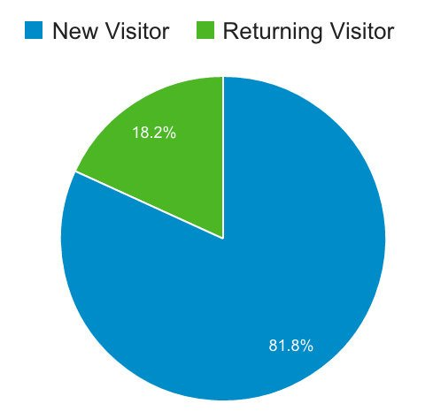 new vs returning visitors