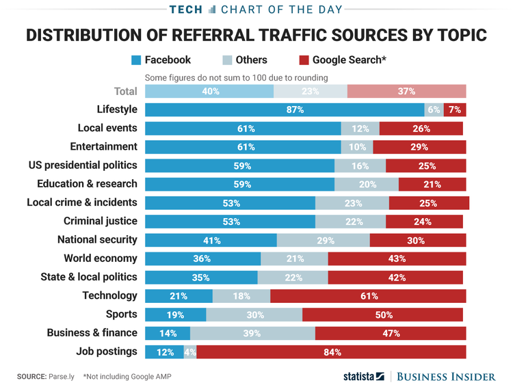content traffic source