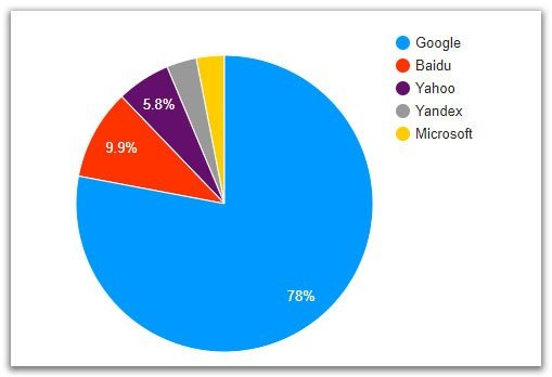 global search share