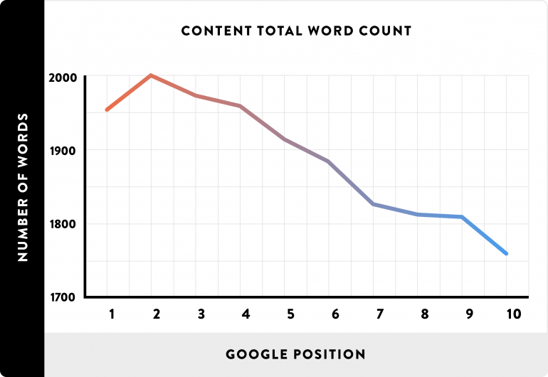 long-form content seo