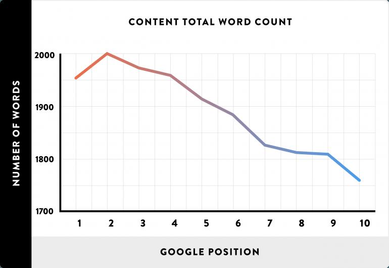 long-form content seo