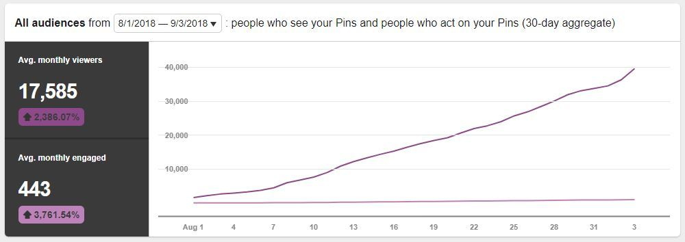 Pinterest views growth