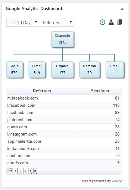 facebook groups referral traffic stats