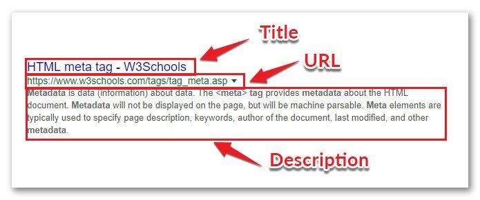 title url and meta description on serp