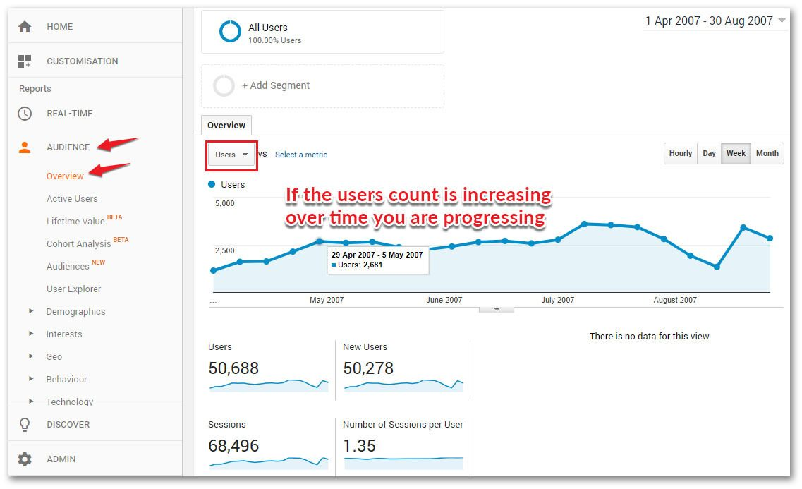 users metric