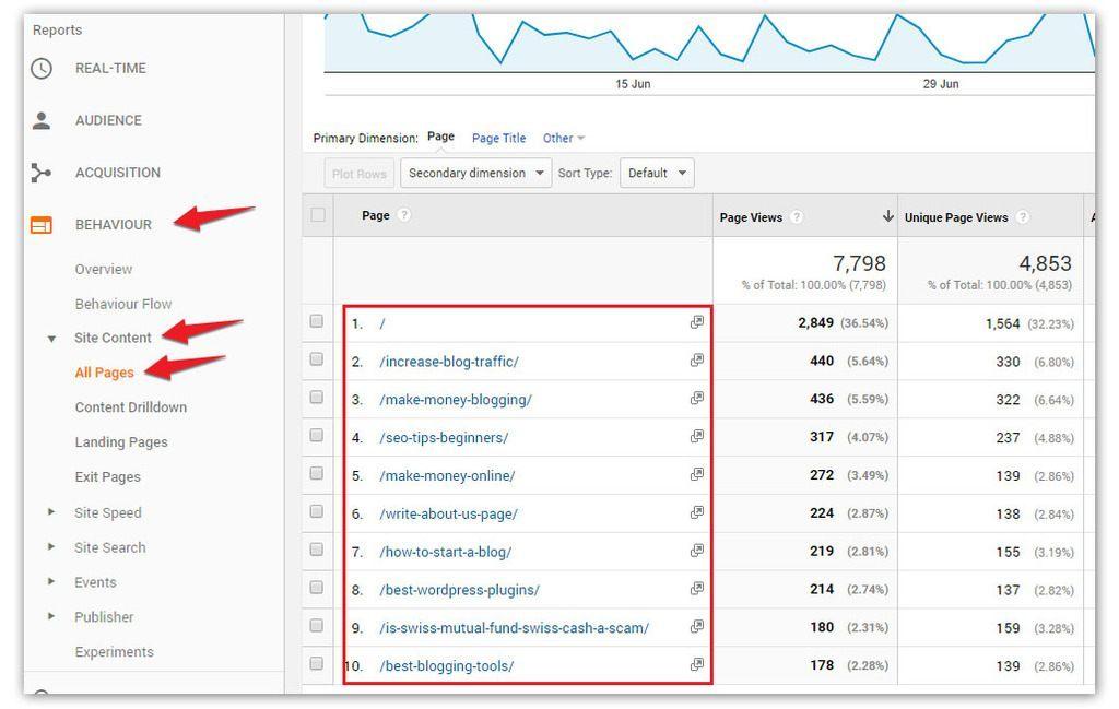 Find popular posts via Google Analytics