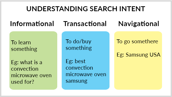 Understanding search intent