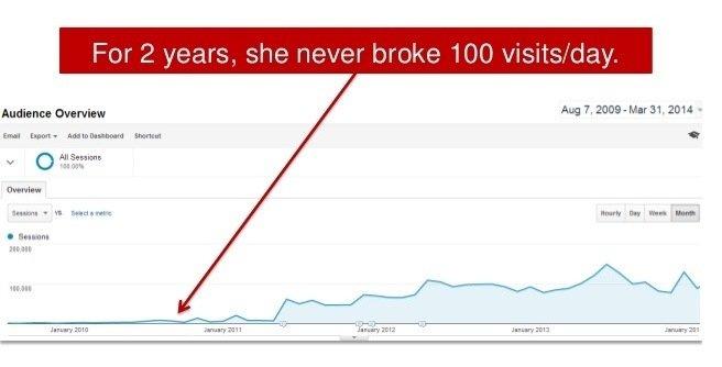 failed blog not making money