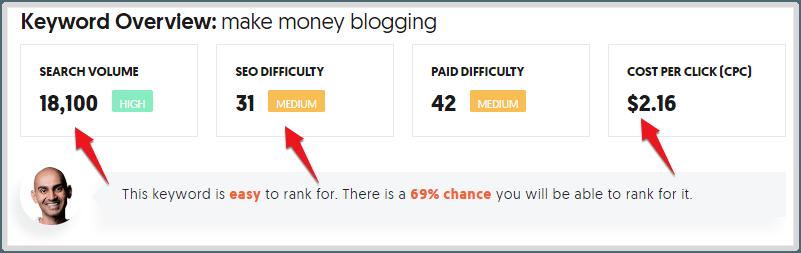 keyword research make money blogging