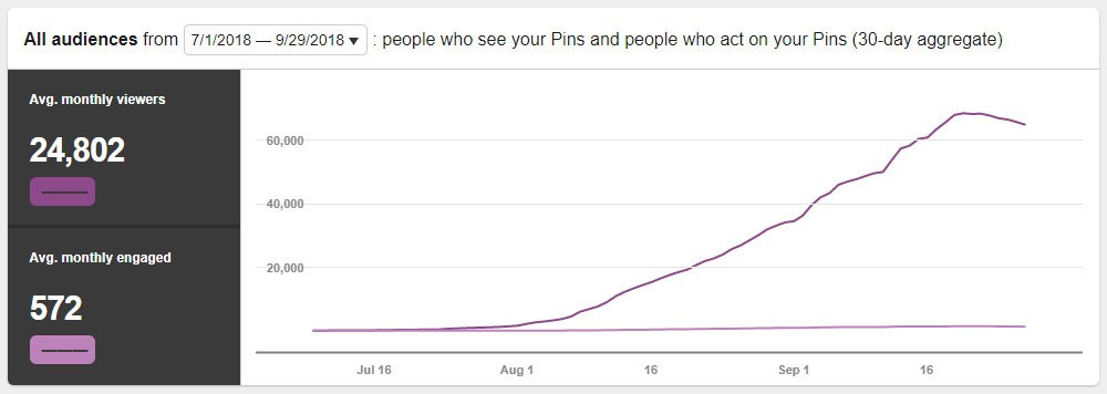Monthly pinterest viewers growth